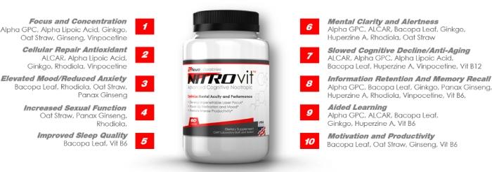 Nitrovit benefits